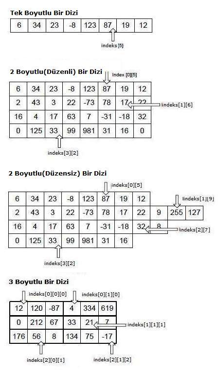 tek boyutlu çift boyutlu ve 3 boyutlu diziler
