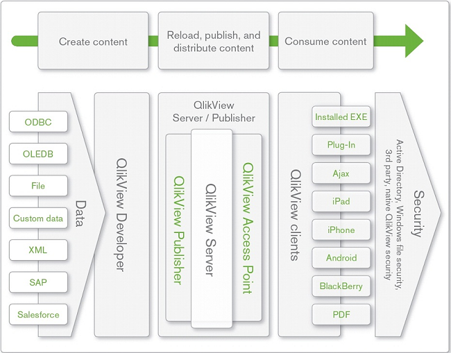 Qlikview nedir for Architecture qlikview